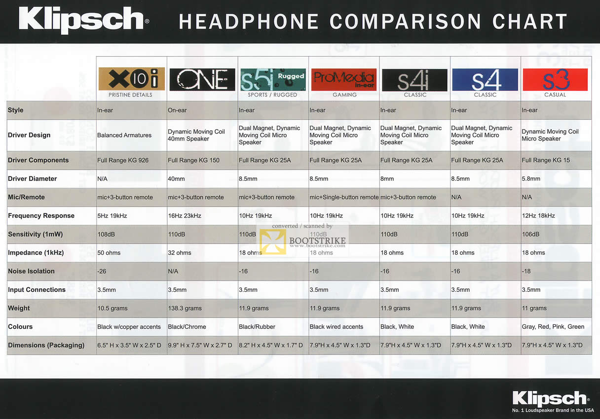 Epicentre klipsch headphone comparison chart x10i one s5i promedia s4i